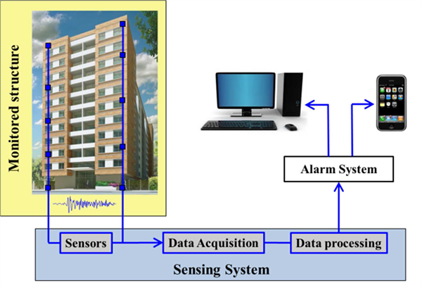 term paper on embedded systems The ieee embedded systems letters (esl), provides a forum for rapid dissemination of latest technical advances in embedded systems and related areas in embedded software.