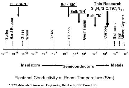 an investigation of the electric conductivity of different substances Electric conductivity of active carbons from the electric conductivity of high-temperature active carbons the investigation of.
